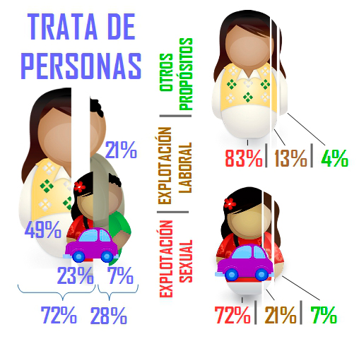 La trata de personas