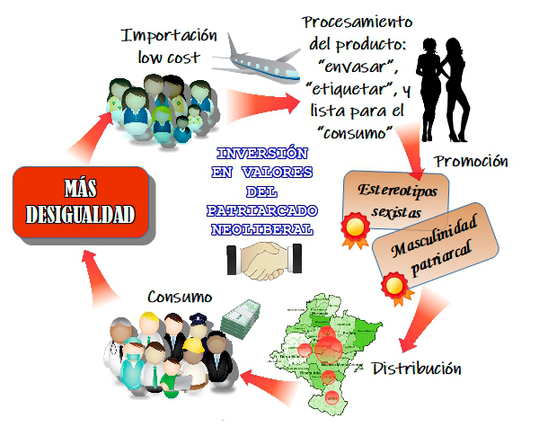 Prostitución, patriarcado, capitalismo, neoliberalismo y cultura de la prostitución. Ganancias simbólicas, además de las materiales
